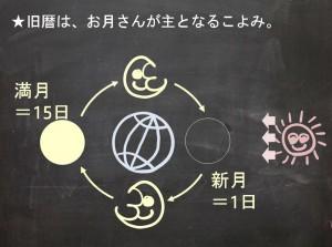 立春-4(早わかり)