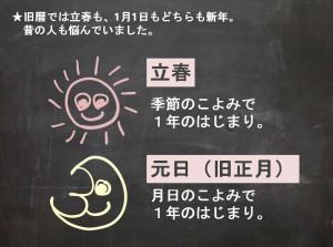 立春-7(早わかり)