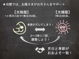 立春-5(早わかり)
